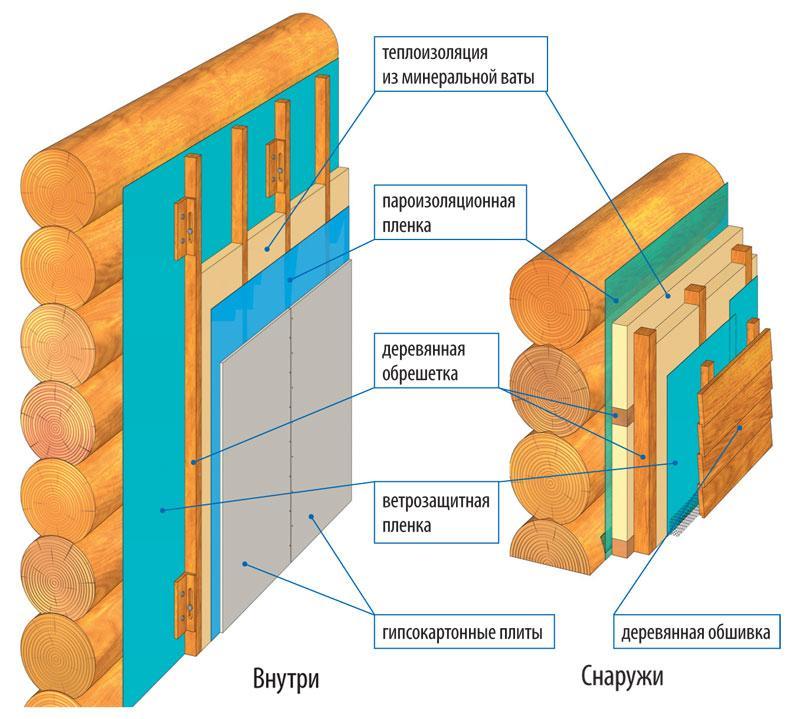 Гидроизоляция как использовать